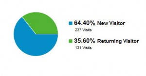 Google Analytics 64% New visits