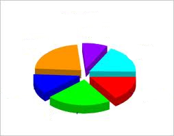 Pie chart - unlabelled